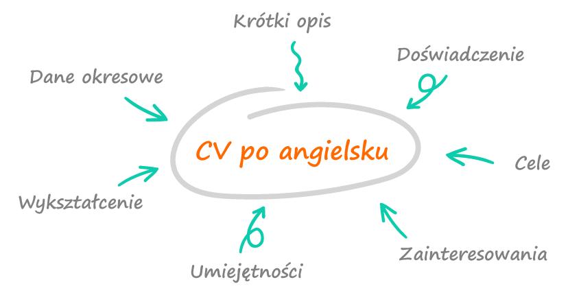 elementy skłądające się na angielskie CV