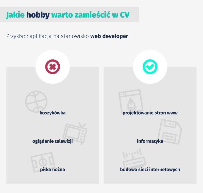 Jakie hobby najlepiej wpisać w CV