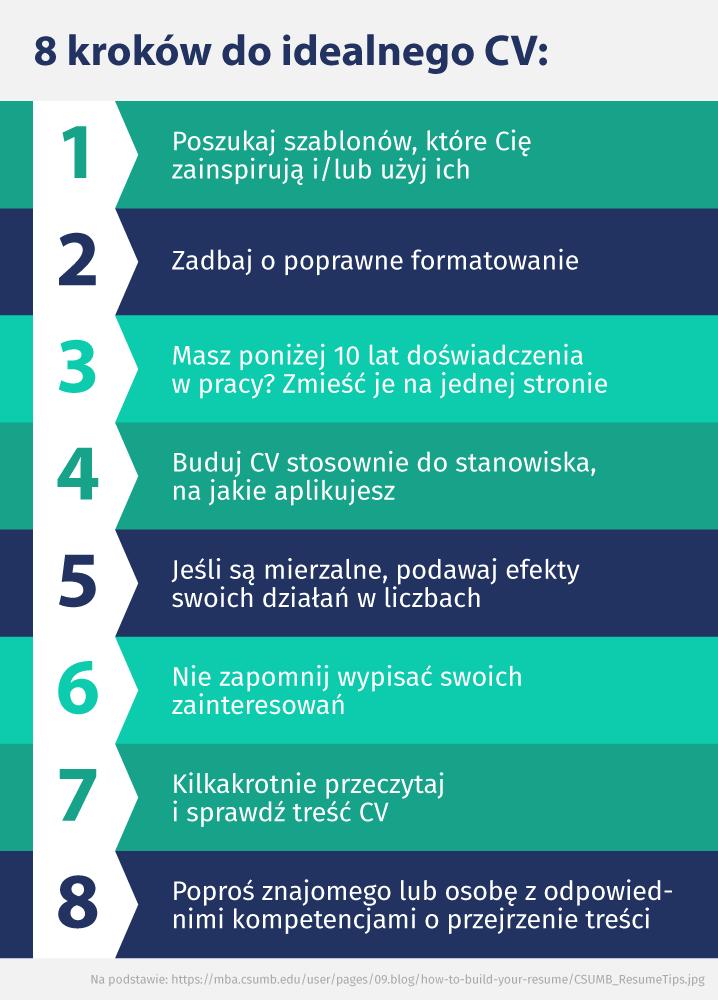 8 kroków do idealnego CV – infografika