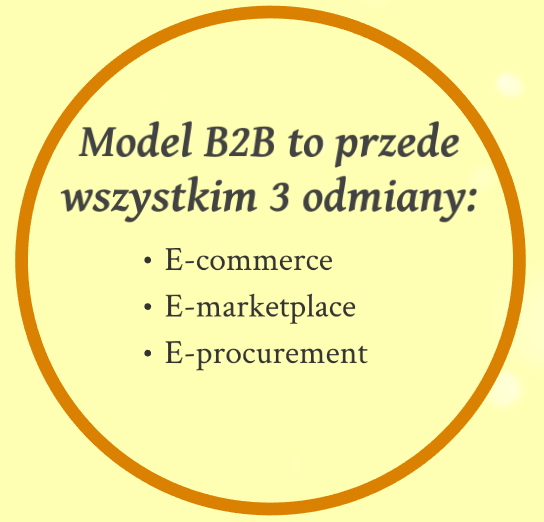3 odmiany modelu B2B w marketingu